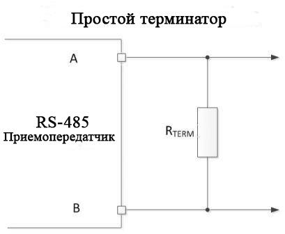 Стандартная оконечная сеть