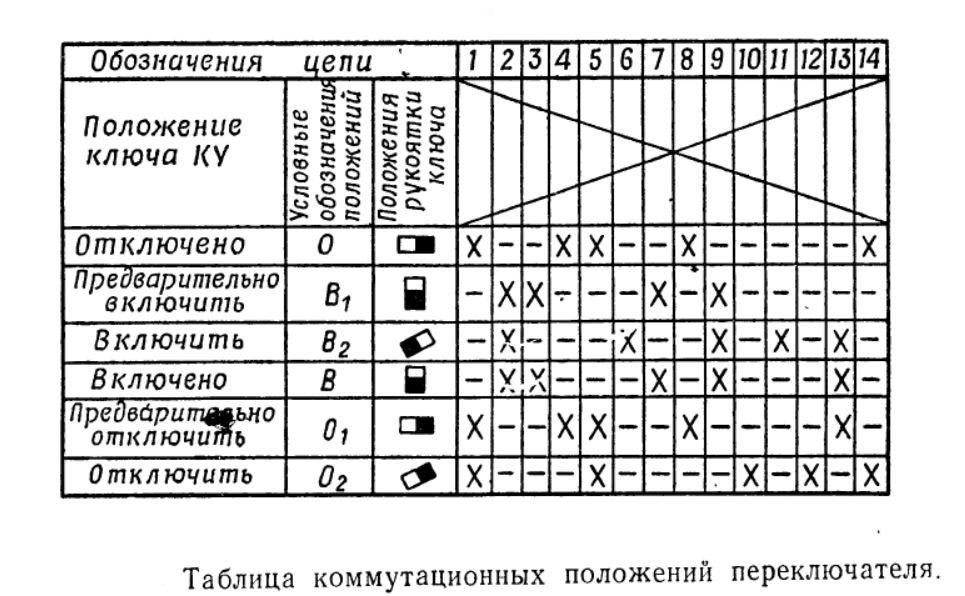 Таблица коммутационных положений универсального переключателя