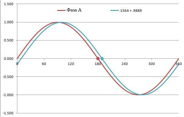 Эта диаграмма иллюстрирует, что векторы крутящего момента на микрошаге расположены намного ближе, чем векторы на полных шагах. Это может быть использовано для достижения более плавного движения и точного позиционирования