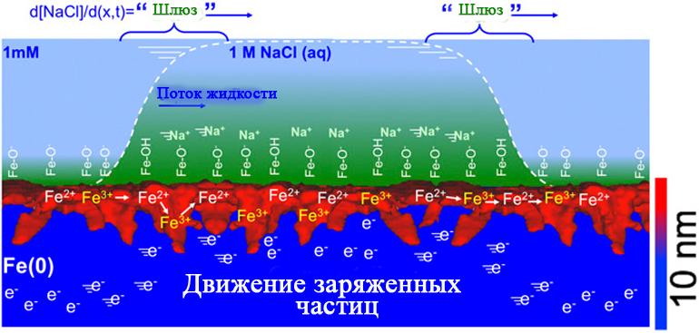 Графическое представление преобразования электрической энергии в нанослоях металлов, ограничивающихся их термическими оксидами