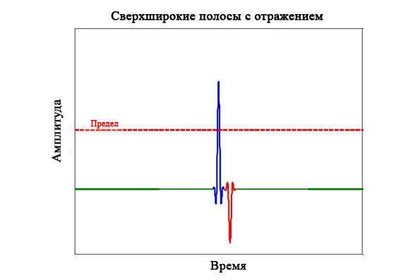 Импульс сверхширокополосного инфракрасного луча имеет ширину всего 2 нс