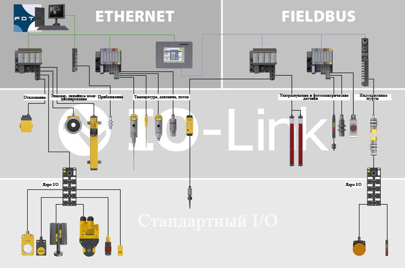IO-Link небольшая двунаправленная цифровая промышленная сеть связи, используемая для подключения датчиков и исполнительных механизмов к различным промышленным сетям