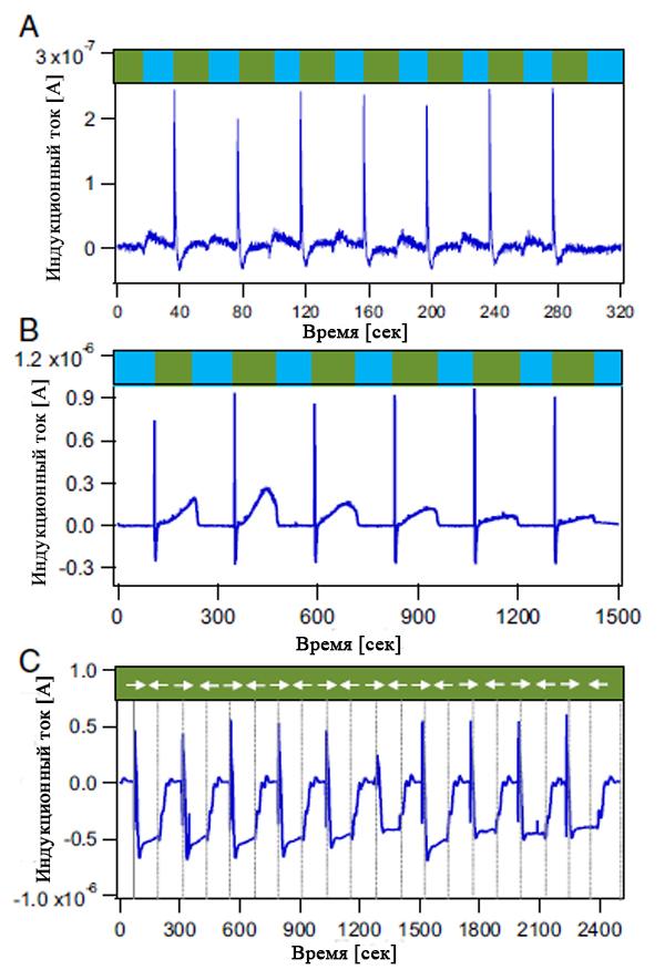 Измерения тока и напряжения