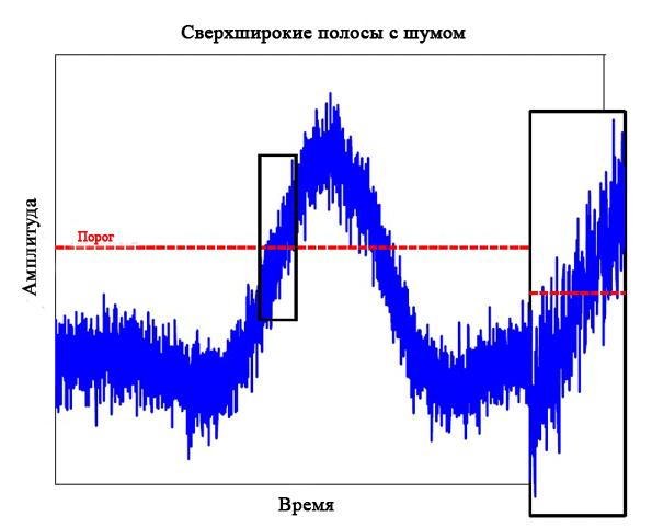 Медленно нарастающий фронт узкополосного сигнала делает его очень чувствительным к помехам