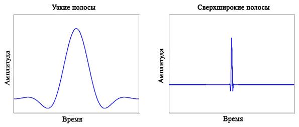 Широкополосной инфракрасный сигнал имеет гораздо более быстрые нарастающие и падающие фронты, чем стандартные узкополосные сигналы
