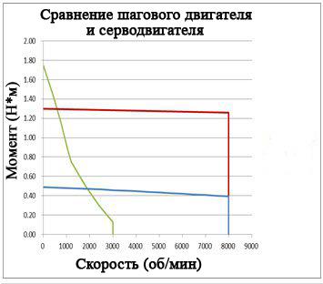 Как показывают эти кривые зависимости крутящего момента от скорости, шаговые двигатели обеспечивают максимальный крутящий момент при нулевой скорости, при этом крутящий момент падает при увеличении скорости (зеленый).  Напротив, крутящий момент серводвигателя остается примерно постоянным во всем рабочем диапазоне (синий и красный).
