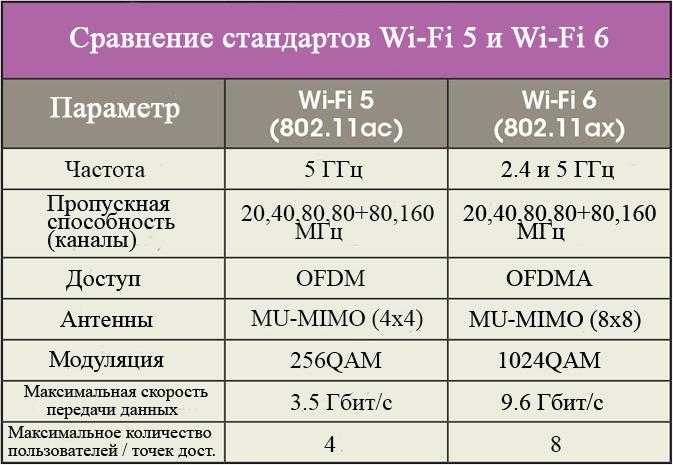 Сравнение стандартов Wi-Fi 5 и Wi-Fi 6 таблица