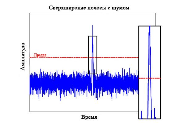 Сверхширокополосной инфракрасный импульс шириной 2 нс очень невосприимчив к помехам