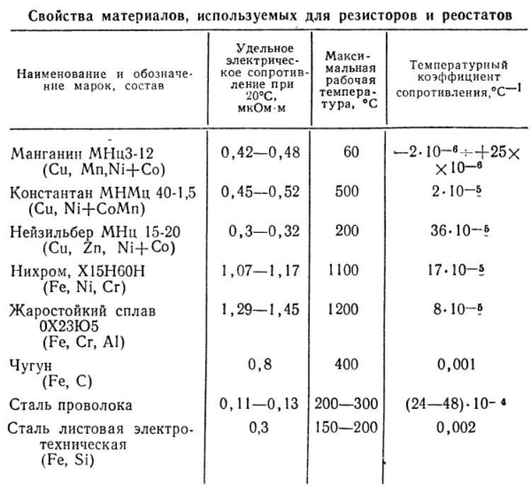 Свойства материалов используемых для изготовления резисторов и реостатов