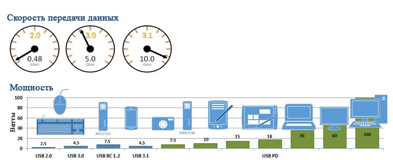 USB-C обеспечивает скорость передачи данных до 10 Гбит / с.  USB-C PD позволяет заряжать до 100 Вт, намного превосходя устаревшие стандарты