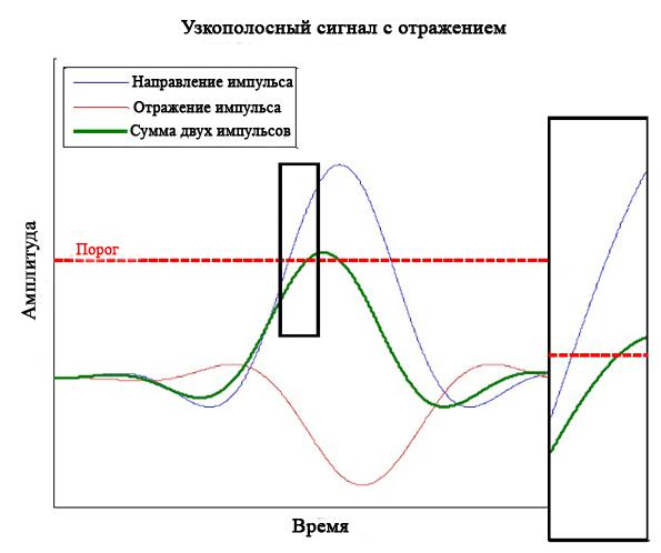 Узкополосный сигнал очень чувствителен к многолучевости (график)