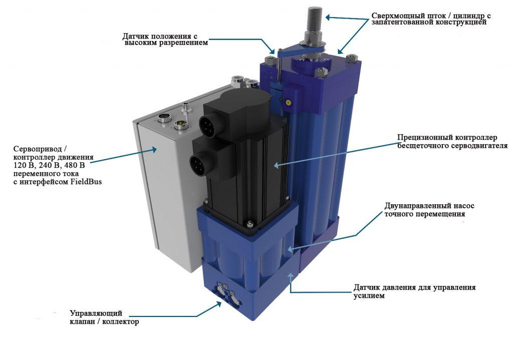 Гидравлический привод Kyntronics Smart - это электродвигатель с регулируемой скоростью, приводящий в действие гидравлический насос, сервоклапан, цилиндр и опорные компоненты. Все, что вам нужно, - это подача электроэнергии и сигналы ввода / вывода. Это решение управляет положением, силой и скоростью в приложениях, требующих от 500 фунтов (2225 Н) до более 100 000 фунтов (445 кН) силы при ходах до 120 дюймов (3048 мм).