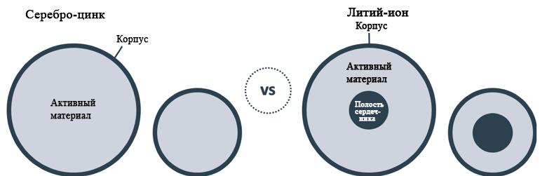 Из-за плоской конструкции серебро-цинковых батарей плотность энергии остается пропорциональной с уменьшением размера.  Наличие полости оправки в литий-ионных батареях означает, что при уменьшении размера батареи активный материал  составляет пропорционально меньшую площадь батареи.  В результате плотность энергии существенно уменьшается