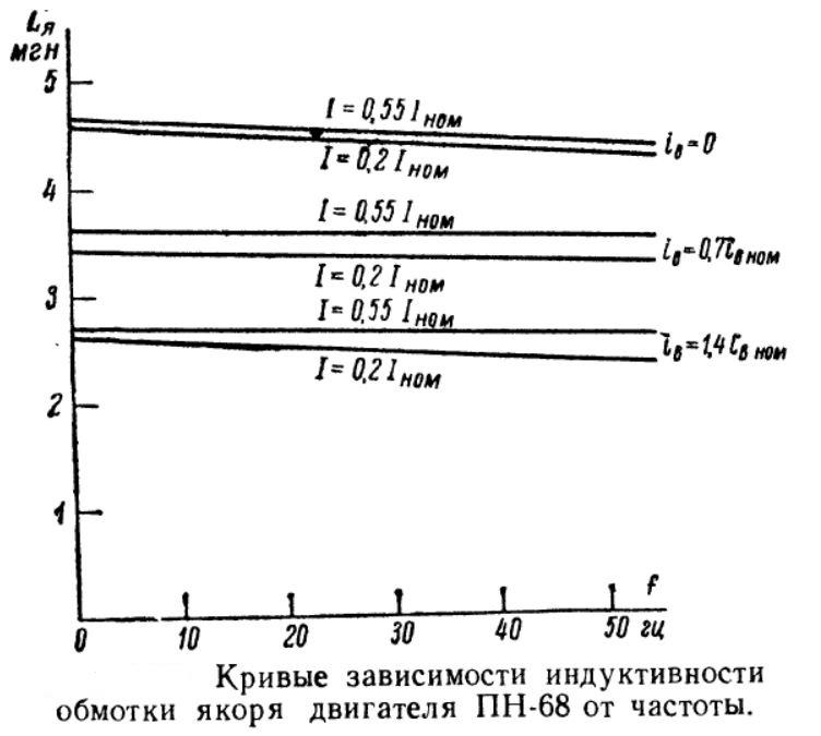 Кривые зависимости индуктивности обмотки якоря двигателя ПН68 от частоты