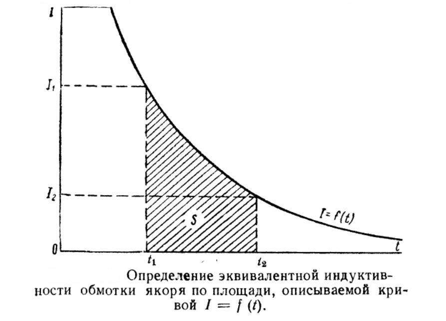 Определение эквивалентной индуктивности обмотки якоря по площади