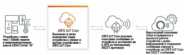 Alexa Voice Service (AVS) с AWS IoT Core использует защищенное соединение для отправки аудиосообщений в облако, где команды могут быть инициированы и завершены на устройстве