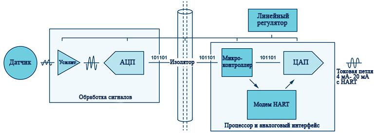 Блок-схема цепочки сигналов интеллектуального передатчика