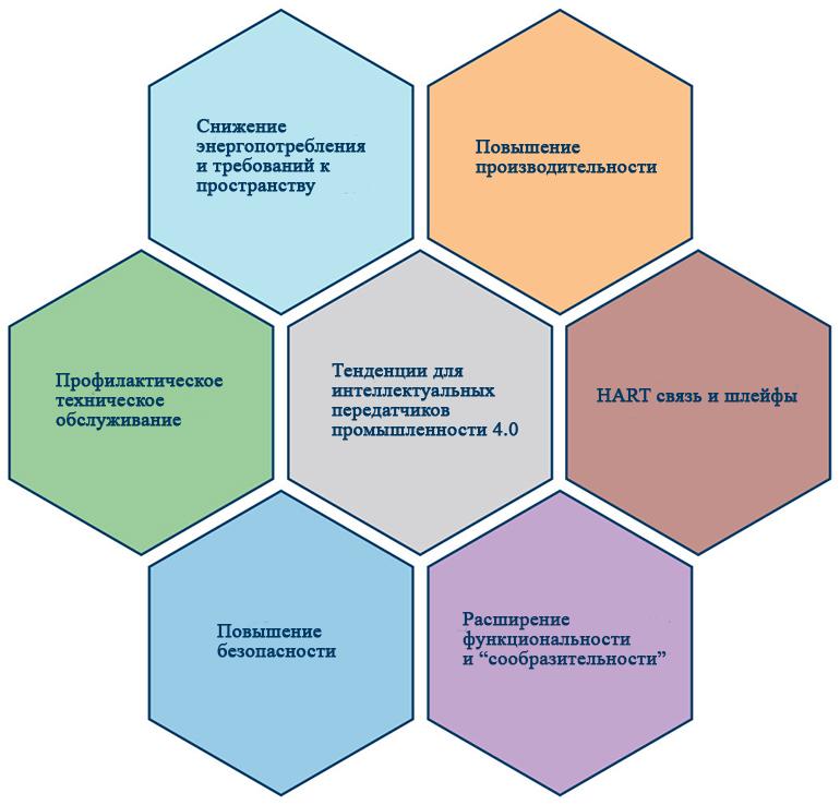 Ключевыми тенденциями для интеллектуальных передатчиков в промышленности 4.0 являются низкое энергопотребление, небольшие требования к пространству и профилактическое обслуживание