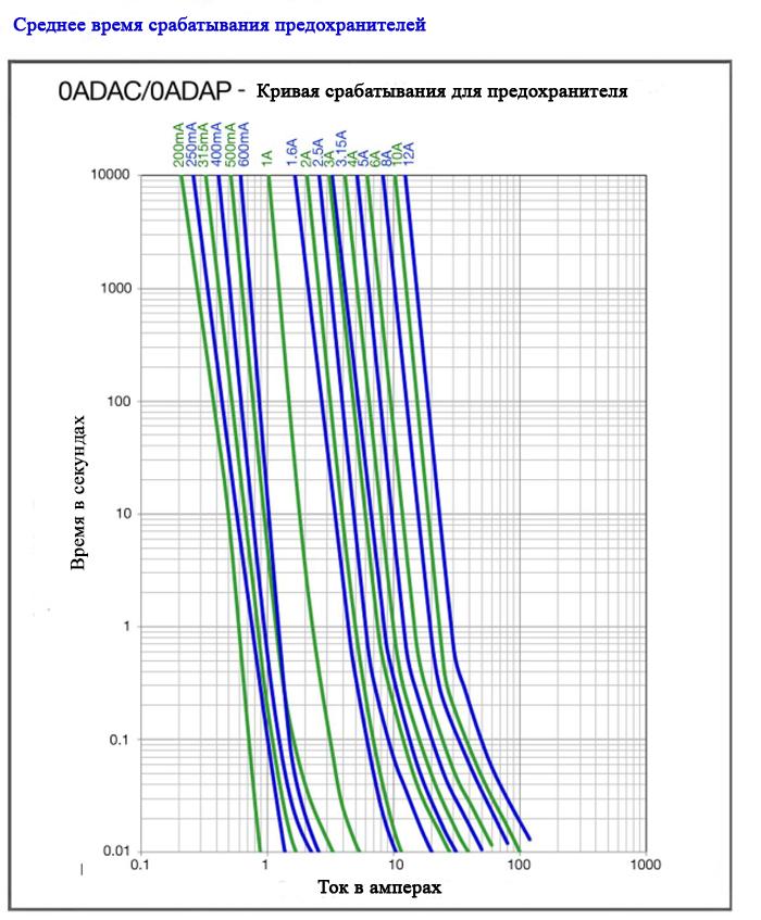 Кривая время-ток показывает, как быстро перегорает предохранитель при любом заданном токе. Имеет логарифмическую шкалу