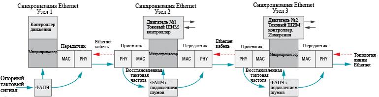 Показана топология SyncE линия над несколькими узлами Ethernet с распределением опорного тактового сигнала
