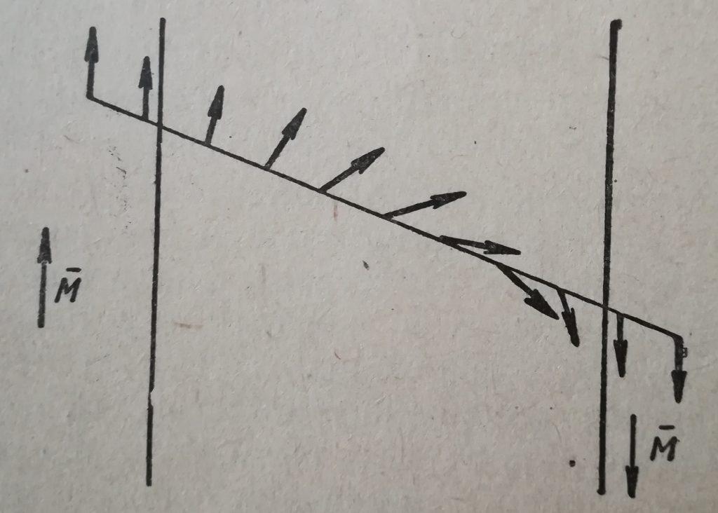 Постепенное изменение ориентации спинов при переходе из одной области в другую
