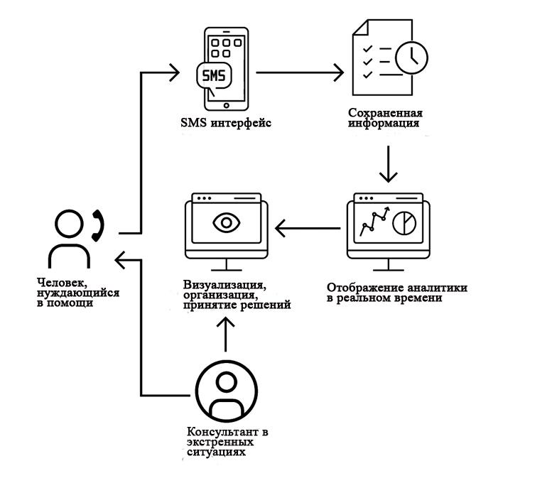Rove - это интерфейс SMS, который использует сохраненные данные с данными в реальном времени для  создания простой в использовании карты для организации спасательных работ и управления ресурсами