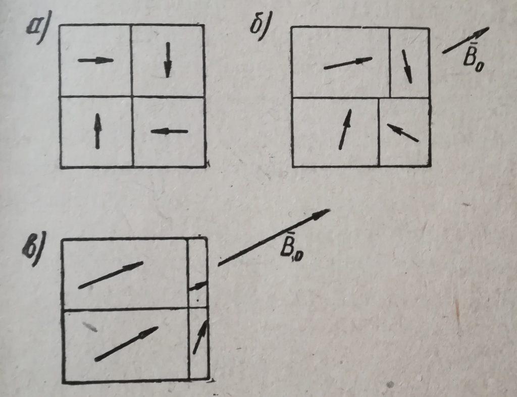 Схематически показаны процессы смещения границ и процессы вращения