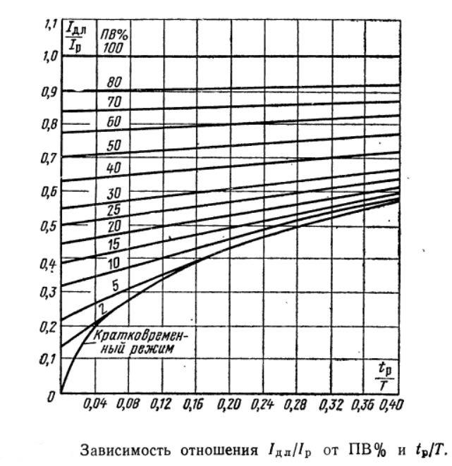 Зависимость отношения токов для пусковых резисторов