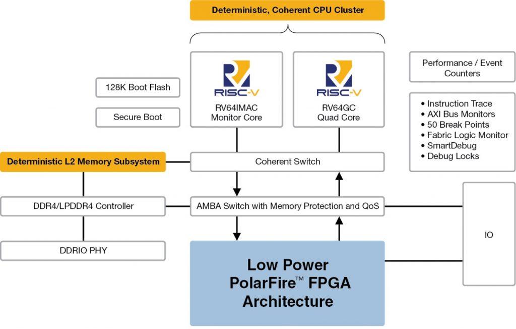 PolarFire SoC от Microchip включает в себя пять 64-битных ядер RISC-V, а также матрицу FPGA на основе флэш-памяти