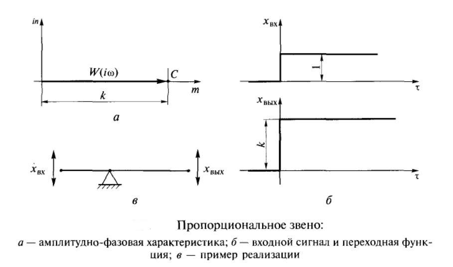 Пропорциональное звено графики