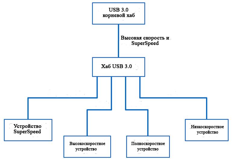 Хаб USB 3.0 связывается с хостом с использованием SuperSpeed и High Speed