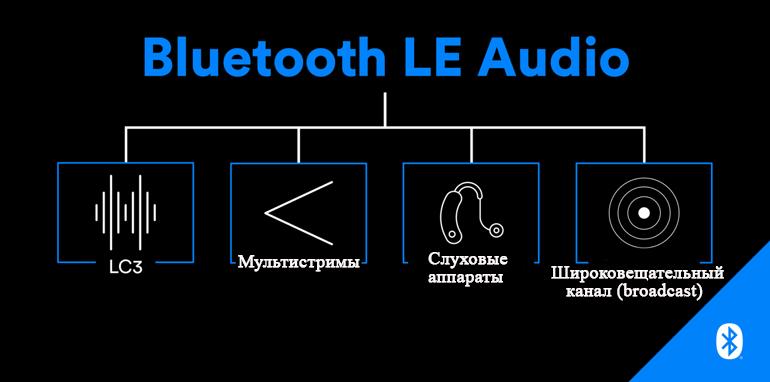 Bluetooth LE Audio имеет новый кодек LC3, поддержку многопотоковой передачи, поддержку слуховых аппаратов, а также функцию рассылки широковещательных сообщений