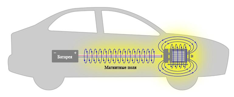 Электродвигатель и большой ток могут создавать сильные магнитные поля