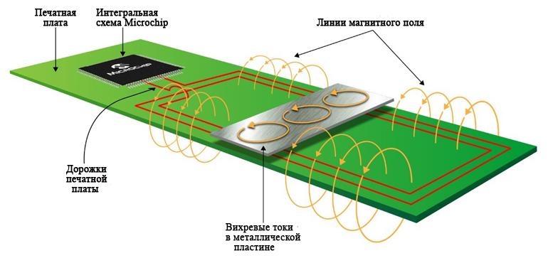 Индуктивный датчик положения генерирует магнитное поле с помощью обмоток трансформатора