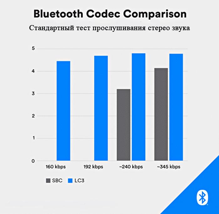Сравнение производительности между кодеками Bluetooth LC3 и SBC показывает мощь LC3