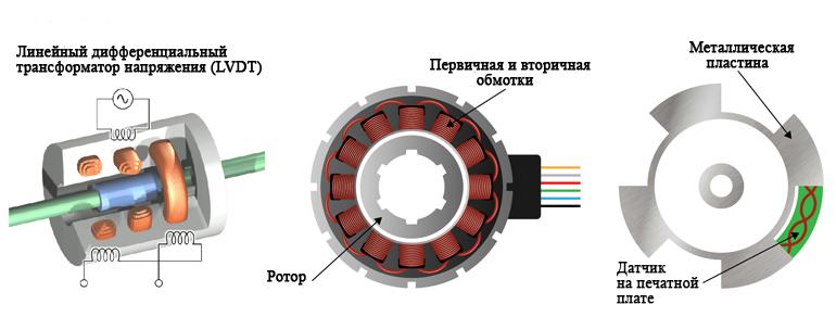 Линейный дифференциальный трансформатор напряжения (LVDT) очень похож на принцип индуктивного измерению положения.  Он может использовать обмотки двигателя для обнаружения изменений.  Роторную мишень можно использовать вместе с датчиком на печатной платы