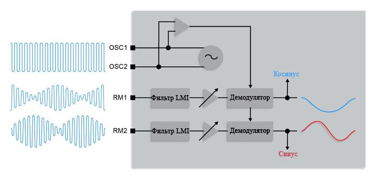 Синхронный демодулятор может быть использован для устранения различий из-за колебаний температуры