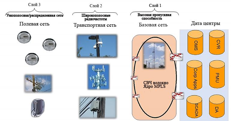 Три уровня архитектуры телекоммуникационной сети общего пользования состоят из полевой сети, транзитного соединения и ядра сети с высокой пропускной способностью