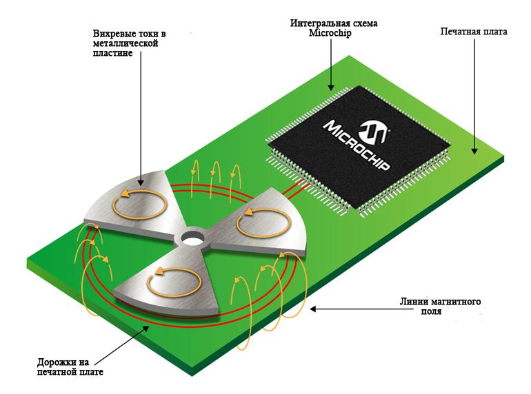 Вихревые токи могут наводиться в металлической структуре