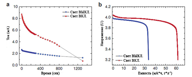 Электрохимические характеристики светопринимающего «открытого» литий-ионного аккумуляторного элемента
