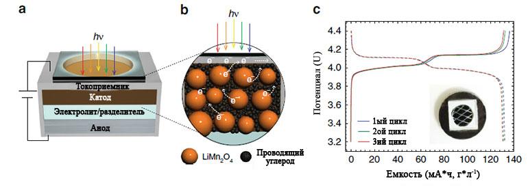 Принцип фотоускоренного элемента литий-ионного аккумулятора