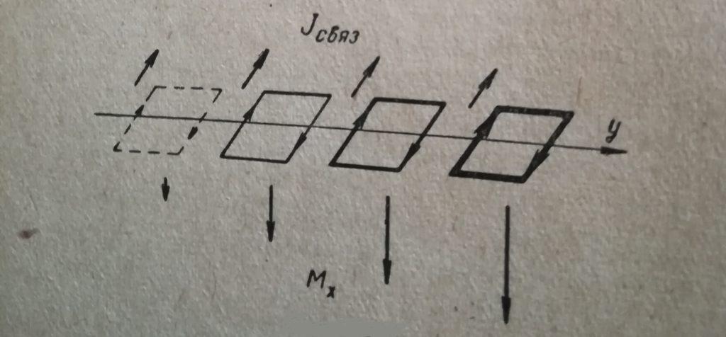Связанная плотность тока направленная по оси z