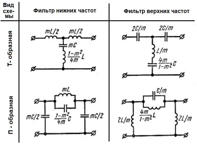 """Схемы реактивных фильтров """"m"""" типа, собранных на L, C - элементах"""