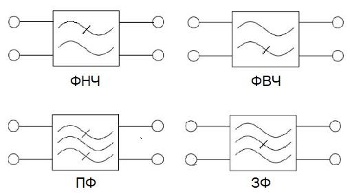 Условные обозначения электрических фильтров