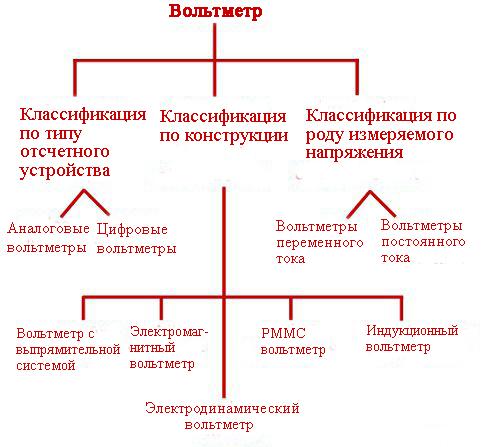 Типы вольтметров диаграмма