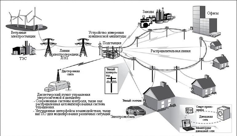 Включение умных трансформаторов в систему распределения электроэнергии может обеспечить ряд преимуществ от более высокой эффективности передачи энергии до устранения неисправностей