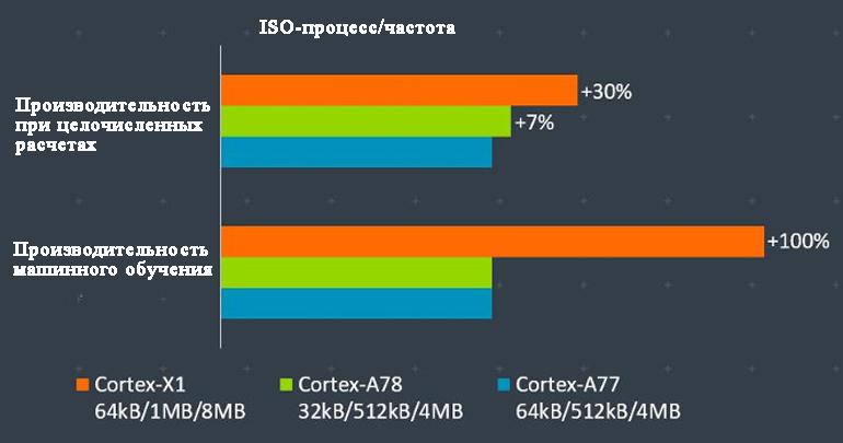 Cortex-X1 повышает целочисленную производительность и удваивает производительность машинного обучения