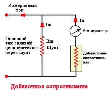 Добавочное сопротивление амперметра и шунт