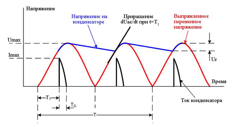 График работы диодного выпрямительного моста