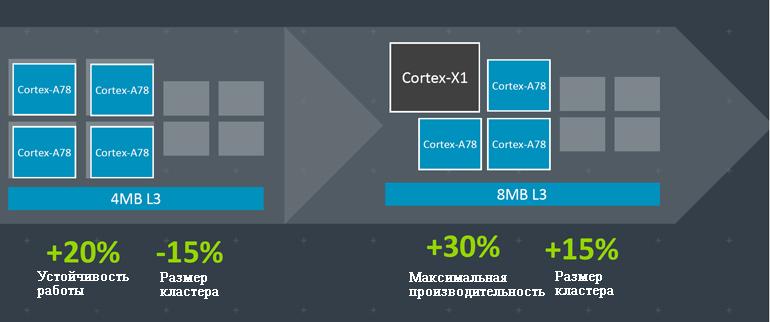 Комбинация Cortex-A78  Cortex-A55 занимает на 15% меньше места и обеспечивает на 20% большую производительность. Однако замена ядра Cortex-A78 на новый Cortex-X1 увеличит пиковую производительность до 30%